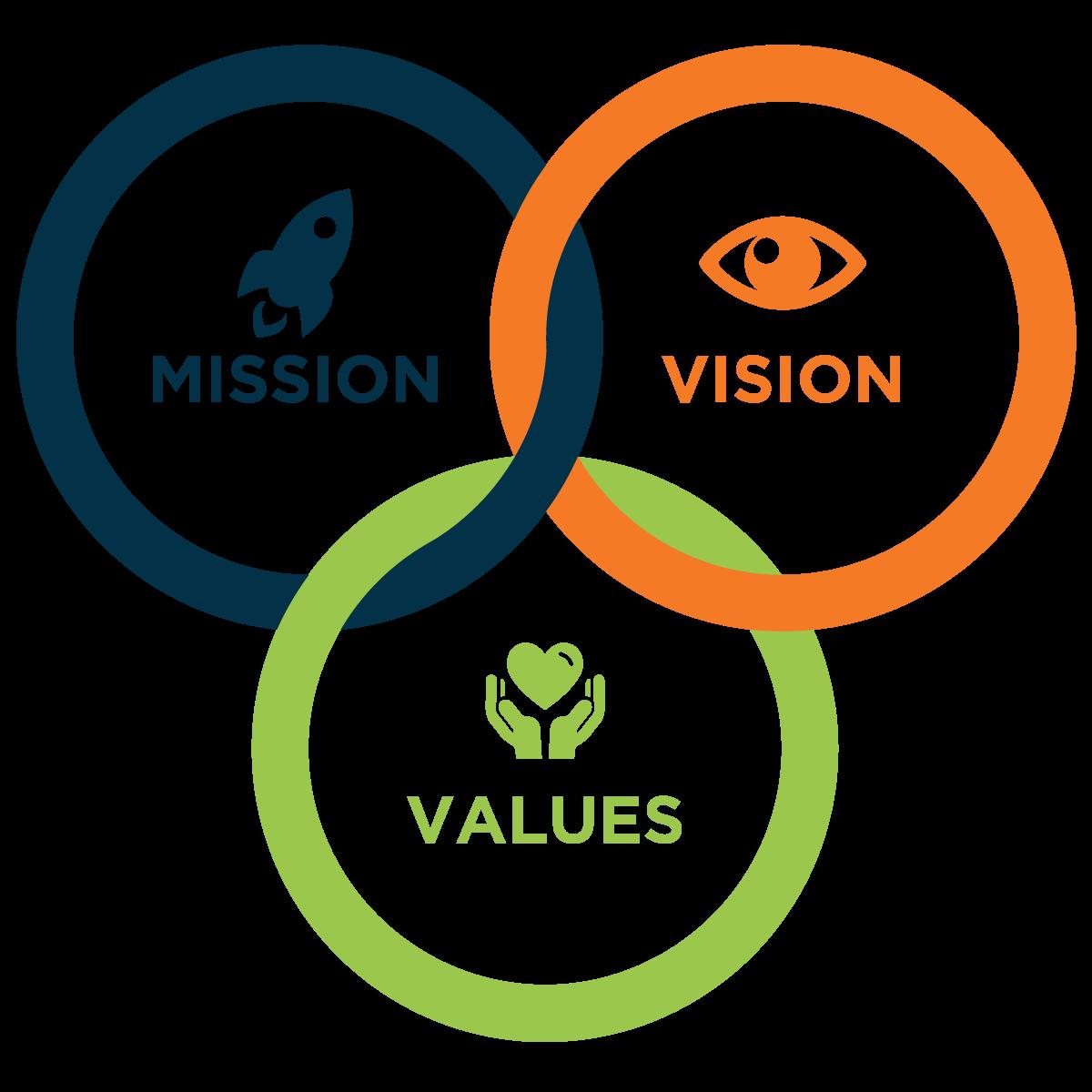 Mission - Vision - Core Values